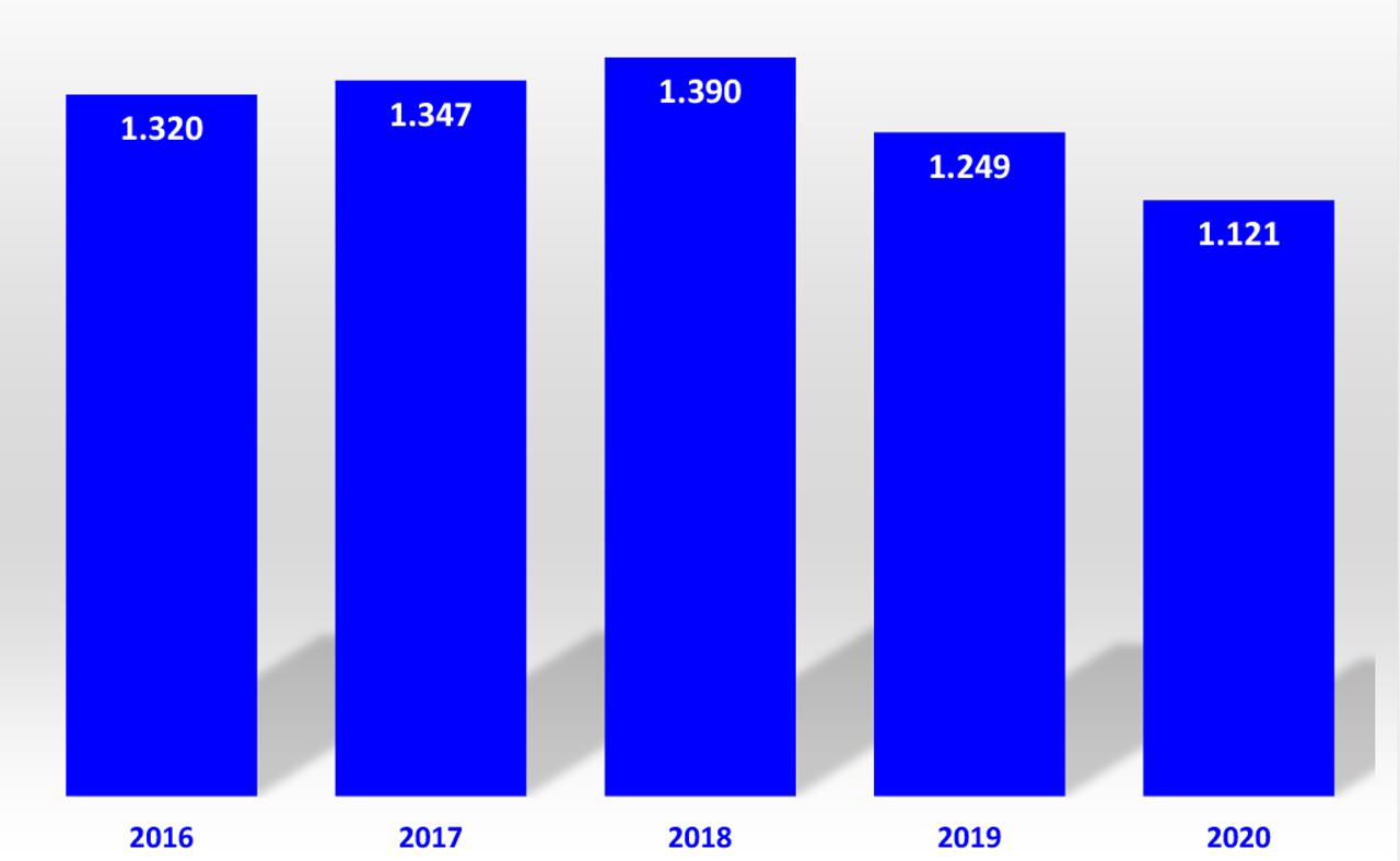 Entwicklung-Ausbildung-Drogist-2016-2020